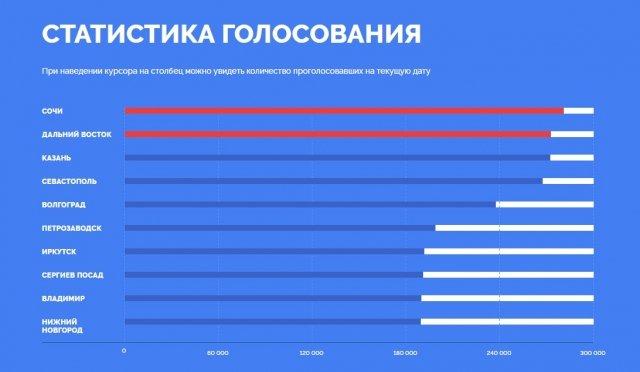Космодром Восточный вырвался на 2-ое место вголосовании зановые купюры