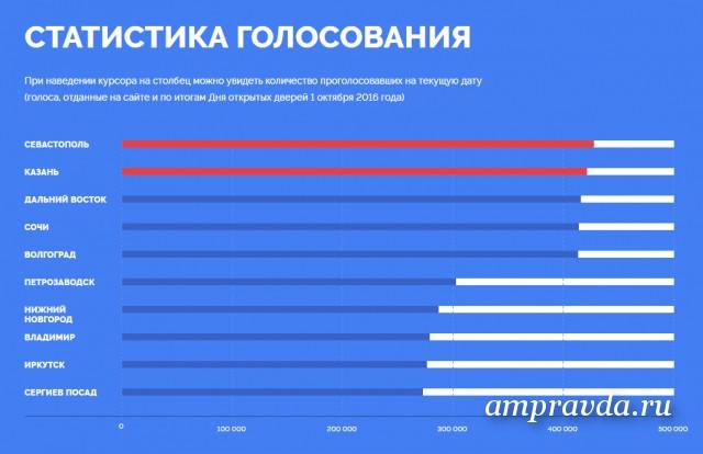 Стало известно, какими будут новые рублевые банкноты— Голосование завершилось