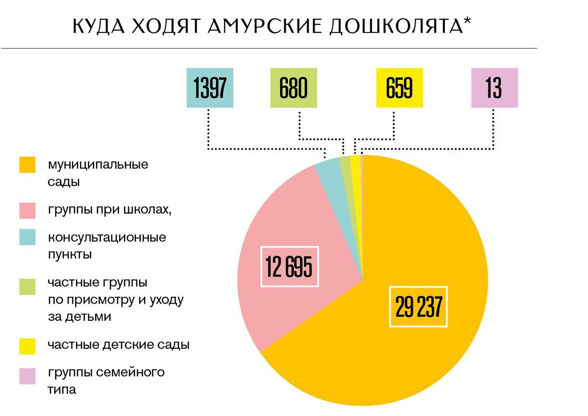 Субъектам РФ выделят деньги для создания групп по присмотру за маленькими детьми 51