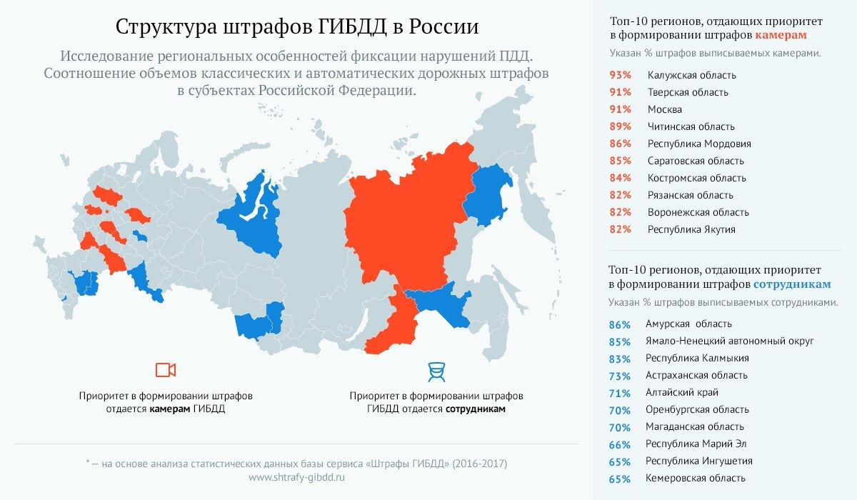 Саратовская область вошла втоп-10 регионов снаиболее пассивными сотрудниками ГИБДД