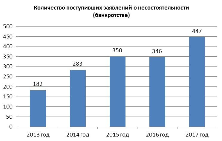 банкротство предприятий амурской области