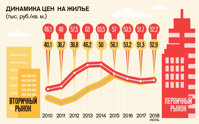 Динамика цен на жилье в Амурской области