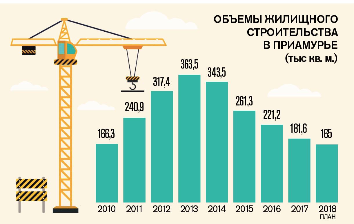 Жилищное строительство в Амурской области